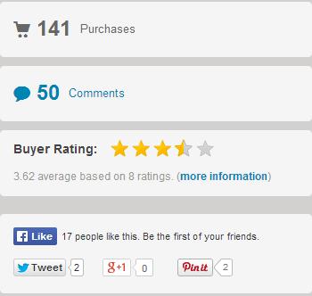 Magnus Theme Ratings