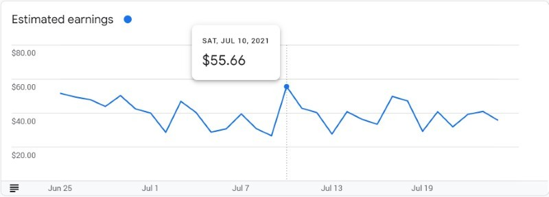 Bluehost website monthly AdSense earnings