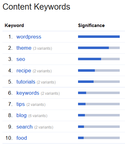 Content Keywords Example in Google Search Console