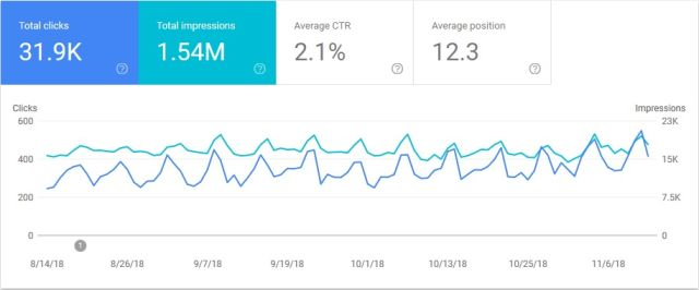 Duplicate content Search Console results