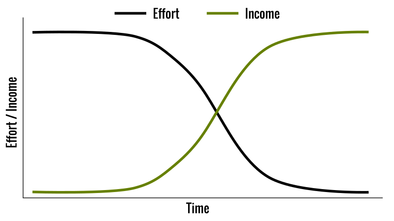 Passive income inverted S-curve