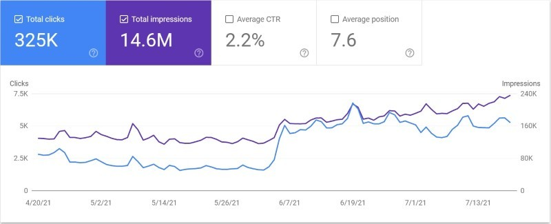 The importance of topical relevance in Search Console